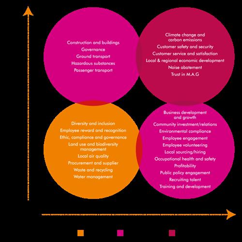 Csr Strat Diagram (1)