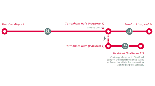 Stansted -map -train
